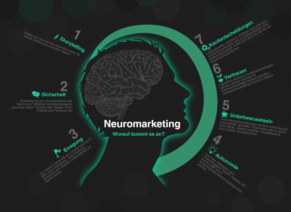 infografik-neuromarketing