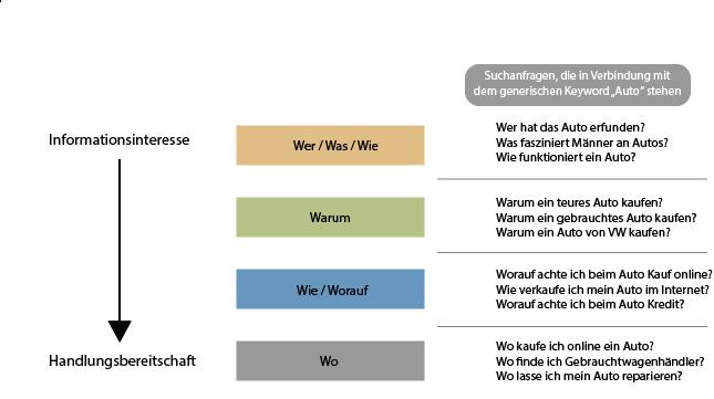 grafik-interesse-bis-handlungsbereitschaft